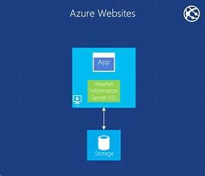 Intro To Microsoft Azure
