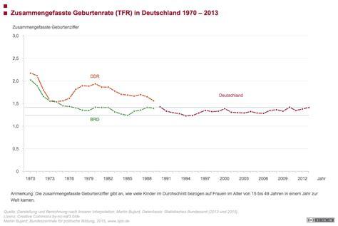 Wirkt Familienpolitik auf die Geburtenrate? wwwbpbde