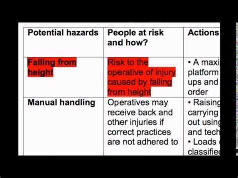 create  hazard identification  risk assessment