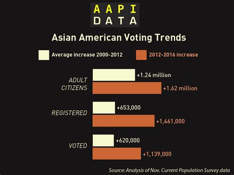 american voting asian vote data gaps gains trends record
