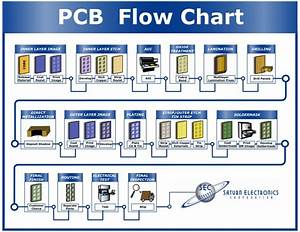 Pwb Manufacturing Flow Chart