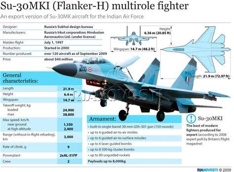 sukhoi design bureau scrapping rafale deal in favor of su 30mki optimal for