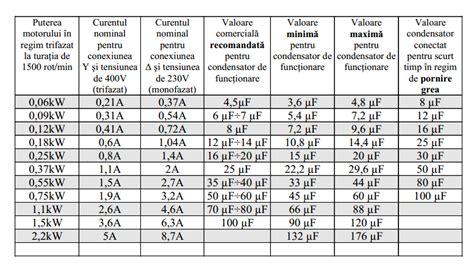 Motoare Electrice Monofazate 3 Kw Preturi by Blogul Lui Ion Frunze Pornirea Motoarelor Trifazate La