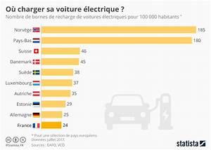 Nombre De Voiture En France : graphique o charger sa voiture lectrique statista ~ Maxctalentgroup.com Avis de Voitures