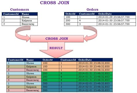join in the cross join sqlhints com