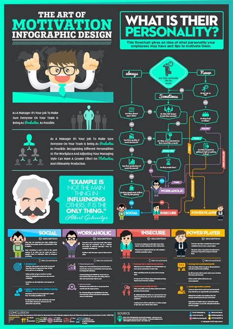 art  motivation infographic design