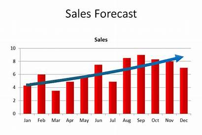 Sales Chart Forecasting Forecast Business Example Trends