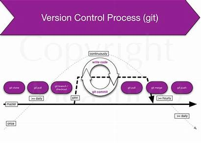 Version Control Process System Git Explanation Left