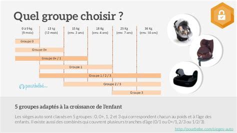 siege auto age taille guide d 39 achat de sièges auto bébé et enfants