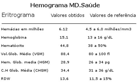 exame de urina hemacias