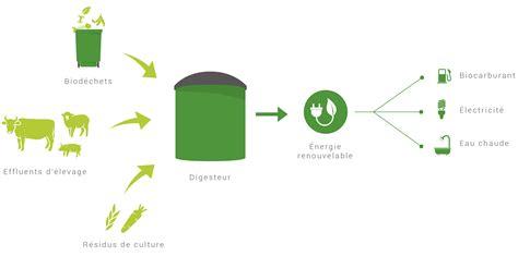 electricite cuisine enerpro biogaz wedogood