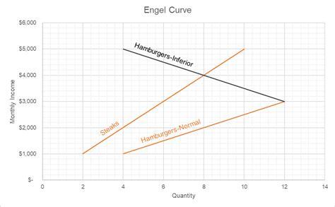 engel curve normal  inferior good diagram