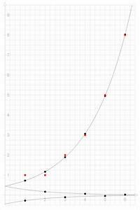 Bernoulli Kette N Berechnen : fibonacci folge ~ Themetempest.com Abrechnung