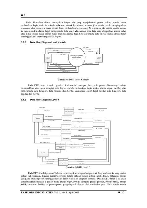 Contoh Diagram Konteks Dan Dfd Level 0
