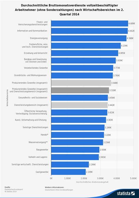 stundenlohn berechnen kalkulation des stundenlohn
