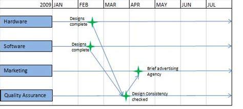 project plan dependencies gantt chart excel