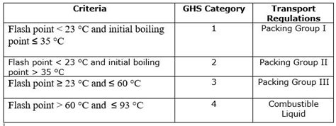 simplifying imdg codeclass  flammable liquids