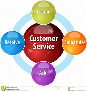 Customer Service Business Diagram Illustration Stock Illustration