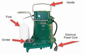 What Is A Sump Pump  Learn About Sump Pumps And Features