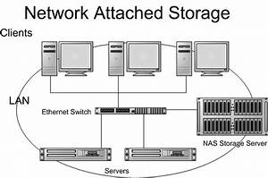 Storage Evolution And Solutions
