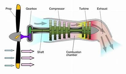 Motore Turboelica Turboprop Militarypedia Reazione Descrittivo Schema