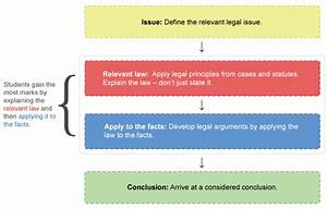 Irac Essay Example Contract Law