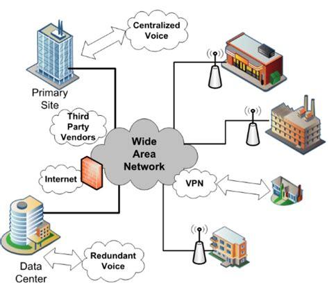 Advantages Disadvantages Wide Area Network Wan