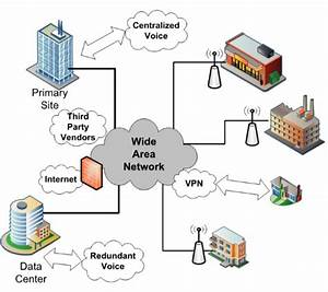 Advantages And Disadvantages Of Wide Area Network  Wan