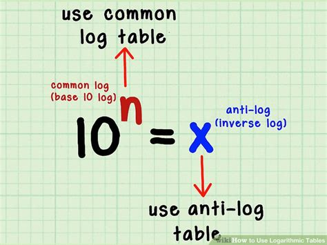 clear  easy ways   logarithmic tables wikihow
