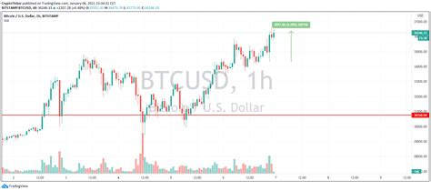 We used 56631.80 international currency exchange rate. BREAKING NEWS - US Chaos lifts Bitcoin Prices to new ALL-TIME HIGHS