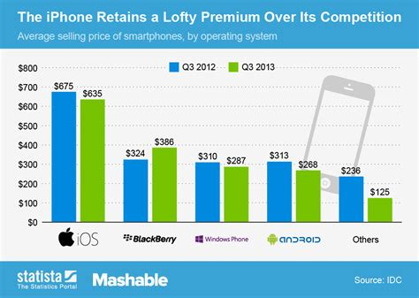 compare smartphone prices chart the iphone retains a lofty premium its