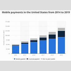 $41 Trillion In Mobile Payments  China Tech Target Digital Banking  Daily Fintech