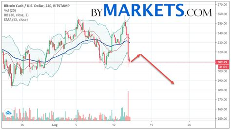 Bitcoin price prediction bitcoin has been following a cyclical pattern of growth and drops. Bitcoin Cash Forecast 2019   How To Get Free Bitcoin Cash