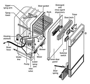 Dishwasher Hose And Wire Diagram by Replacing Or Repairing Your Drain Hose Why Your Dishwasher