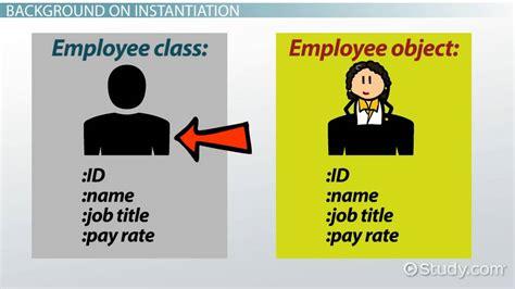 instantiation  java definition