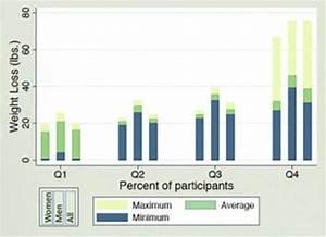 Studies  U0026 Results  U2013 Hunterdon Health  U0026 Weight Loss