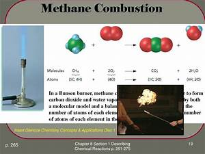 Methane Gas  The Combustion Of Methane Gas