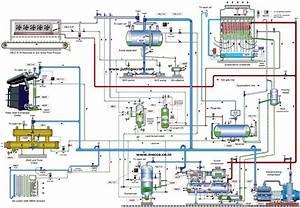 Ammonia Refrigeration Plant Design 1 Jutfrigocraftcom