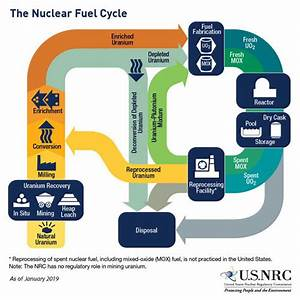 Nrc  Stages Of The Nuclear Fuel Cycle
