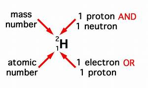 O Level Chemistry   Atomic Structure