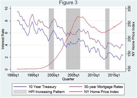 rising interest rates mortgage interest rates
