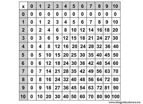 tavola pitagorica disegni da colorare tavola pitagorica