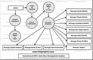 Gate Pass Management System Dataflow Diagram  Dfd  Freeprojectz