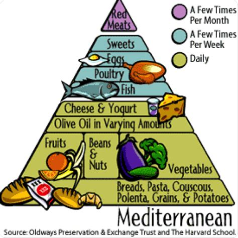 the mediterranean diet causes symptoms treatment the