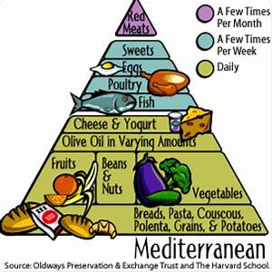 Mediterranean Diet Diet Wiki Fandom Powered By Wikia Mediterranean Diet Diet Wiki Fandom Powered By Wikia