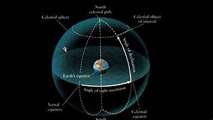 Celestial Sphere  Ecliptic  And The Constellations