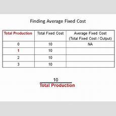 Average Fixed Cost Youtube