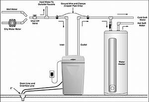 How Hook Up A Water Softener In 5 Easy Steps