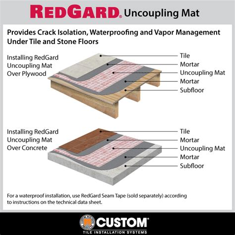 tile underlayment membrane vs backer board redgard 6 84 sq ft 5 in x 16 5 ft seam for