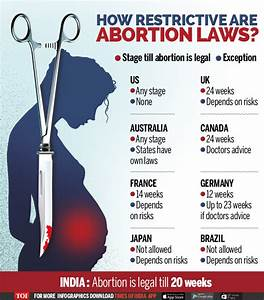 Infographic: How other countries deal with abortion ...